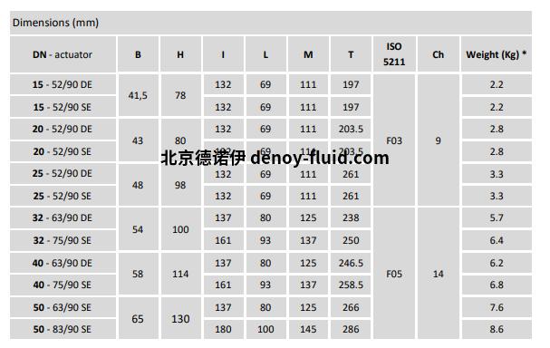 Burocco气动球阀VSP  FL UNI流量表