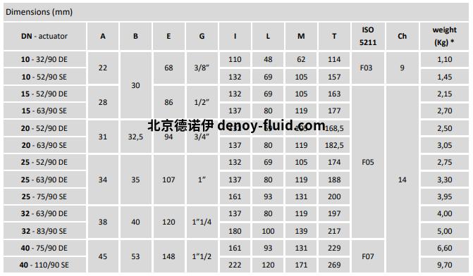 Burocco气动球阀  VSP3V FF尺寸